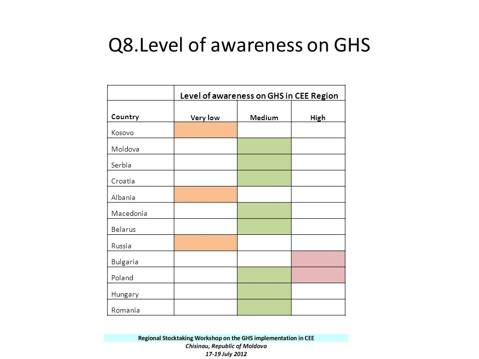 Q8.Level of awareness on GHS
