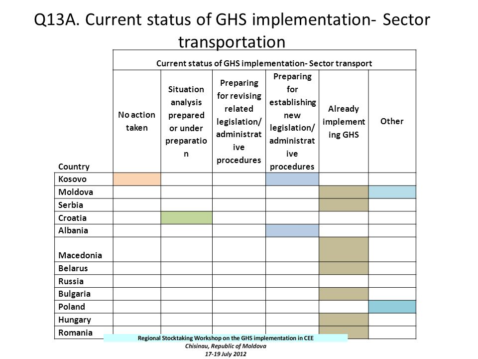 Q13A. Current status of GHS implementation- Sector transportation