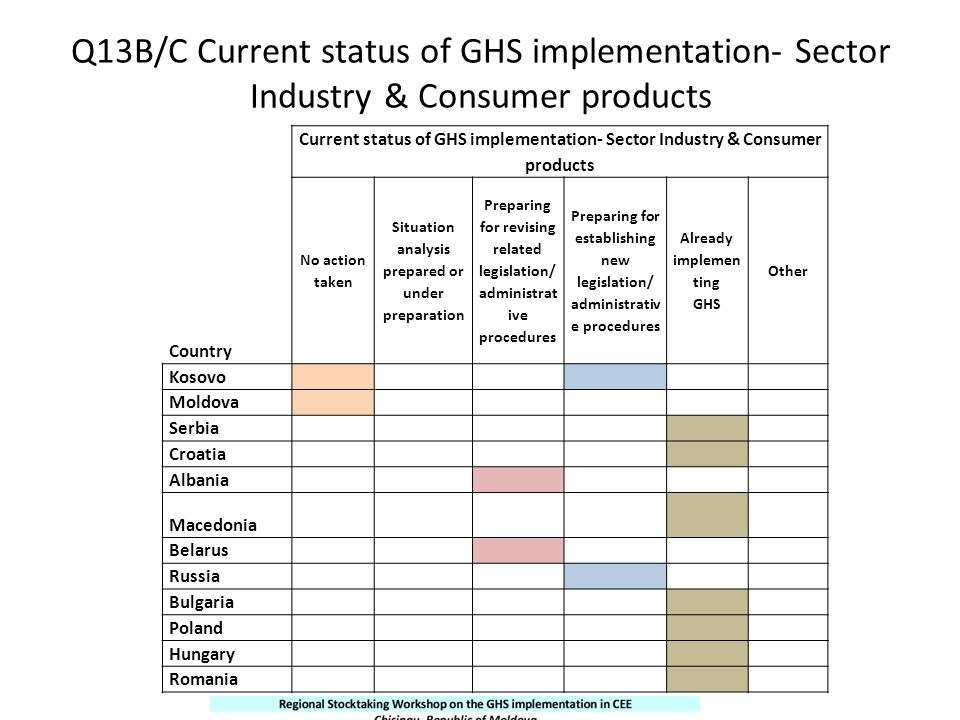Q13B/C Current status of GHS implementation- Sector Industry & Consumer products