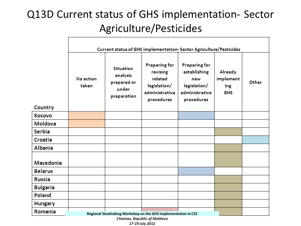 Q13D Current status of GHS implementation- Sector Agriculture/Pesticides