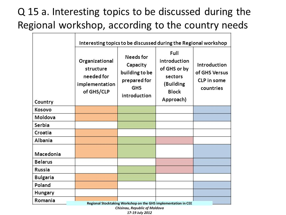 Q 15 a. Interesting topics to be discussed during the Regional workshop, according to the country needs