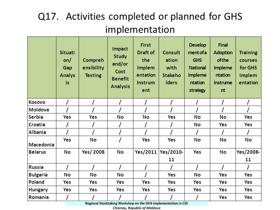 Q17. Activities completed or planned for GHS implementation