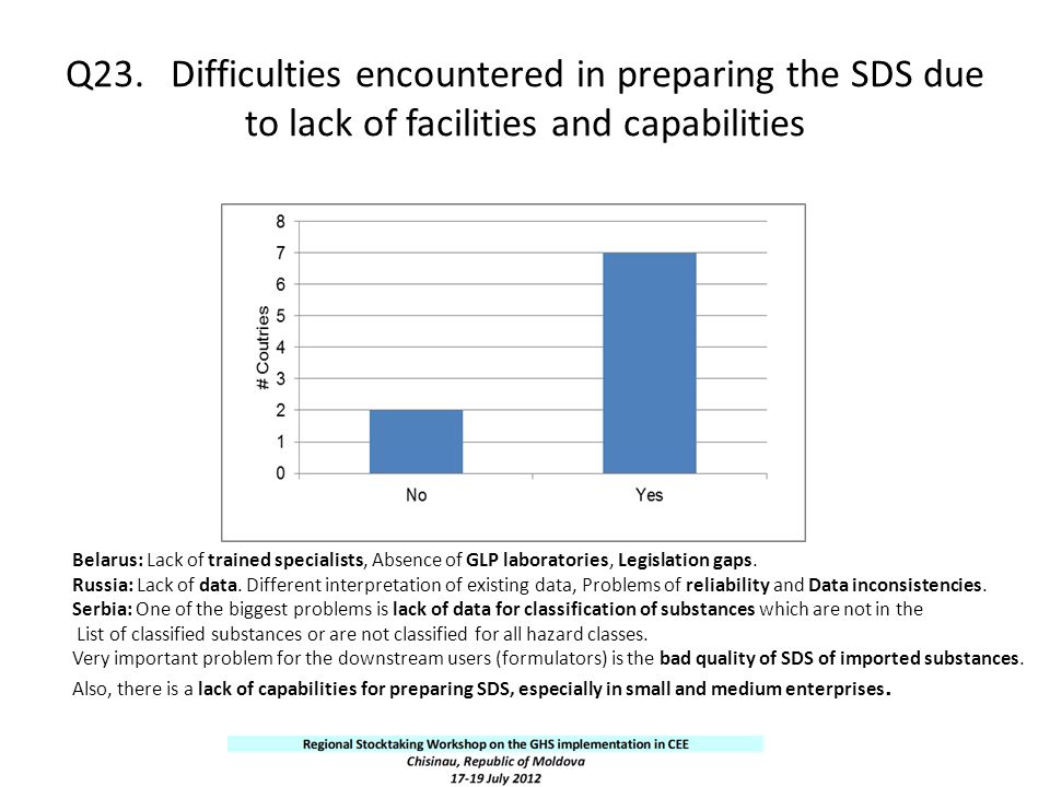 Q23. Difficulties encountered in preparing the SDS due to lack of facilities and capabilities