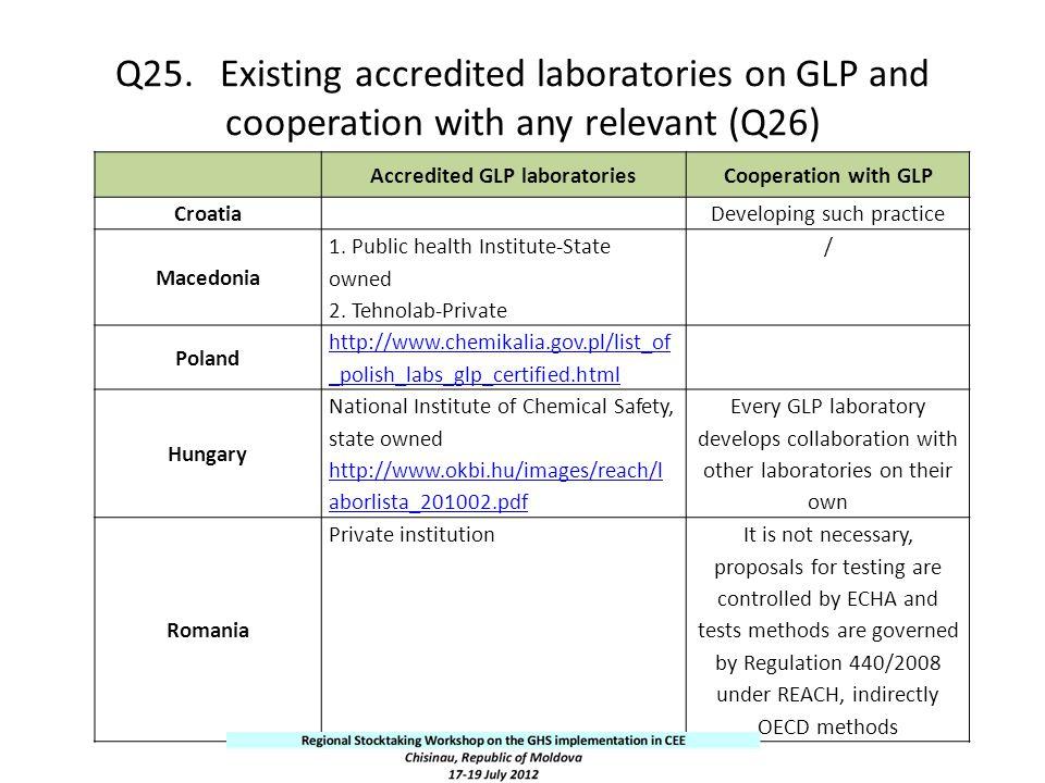 Accredited GLP laboratories