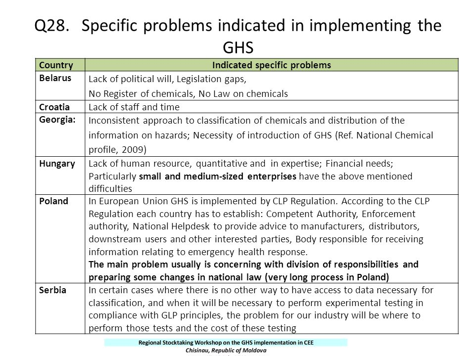Q28. Specific problems indicated in implementing the GHS