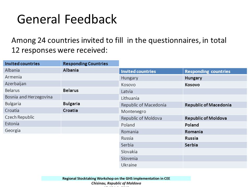 General Feedback Among 24 countries invited to fill in the questionnaires, in total 12 responses were received: