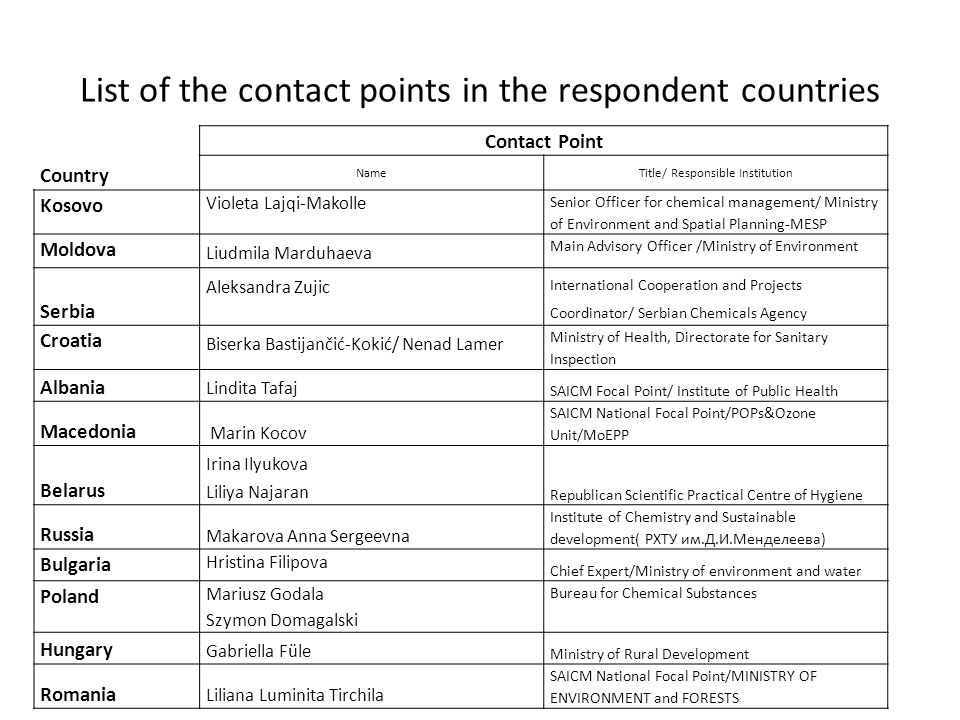 List of the contact points in the respondent countries