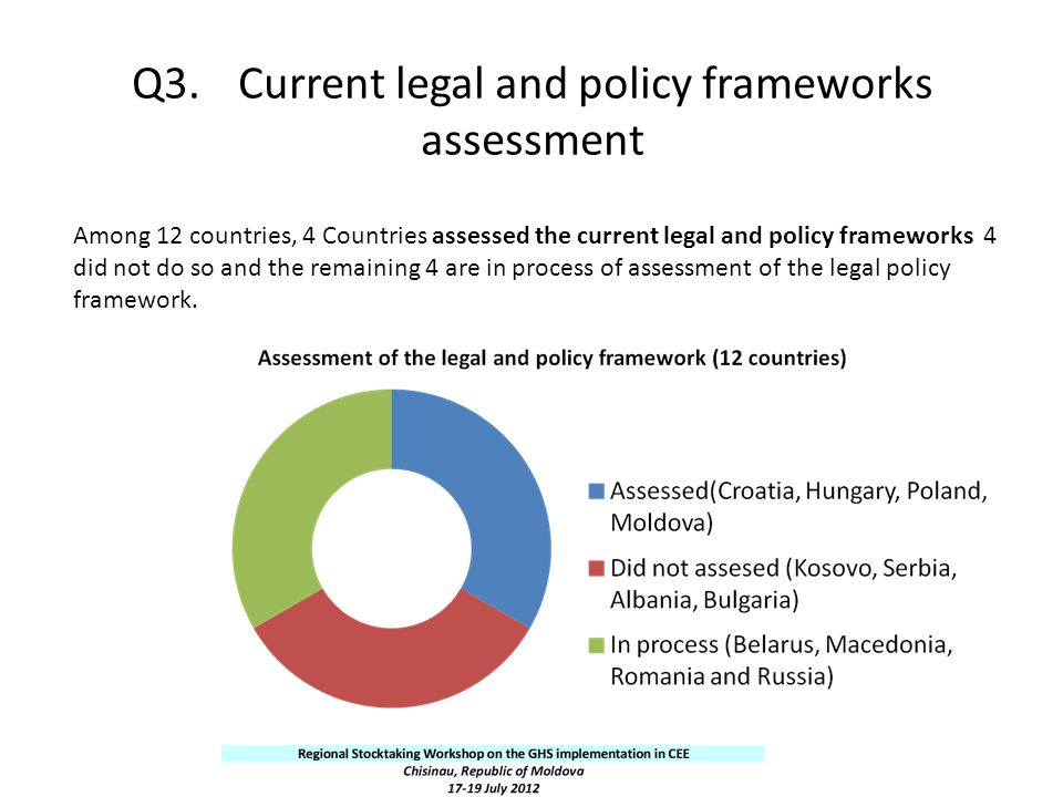Q3. Current legal and policy frameworks assessment
