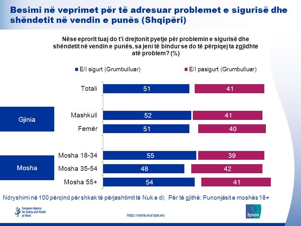 Besimi në veprimet për të adresuar problemet e sigurisë dhe shëndetit në vendin e punës (Shqipëri)