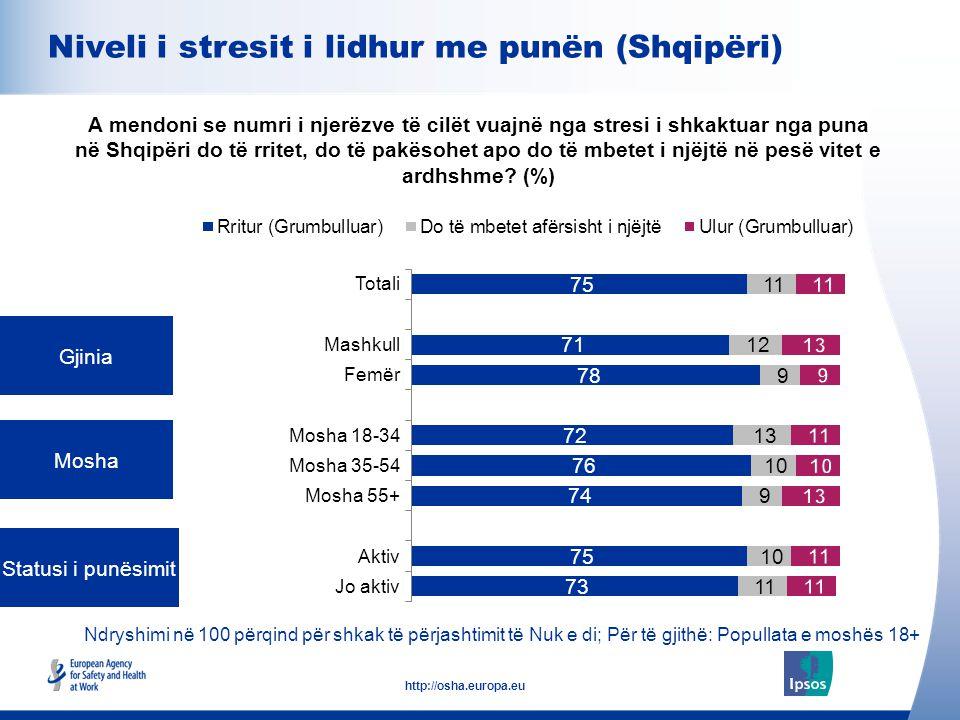 Niveli i stresit i lidhur me punën (Shqipëri)