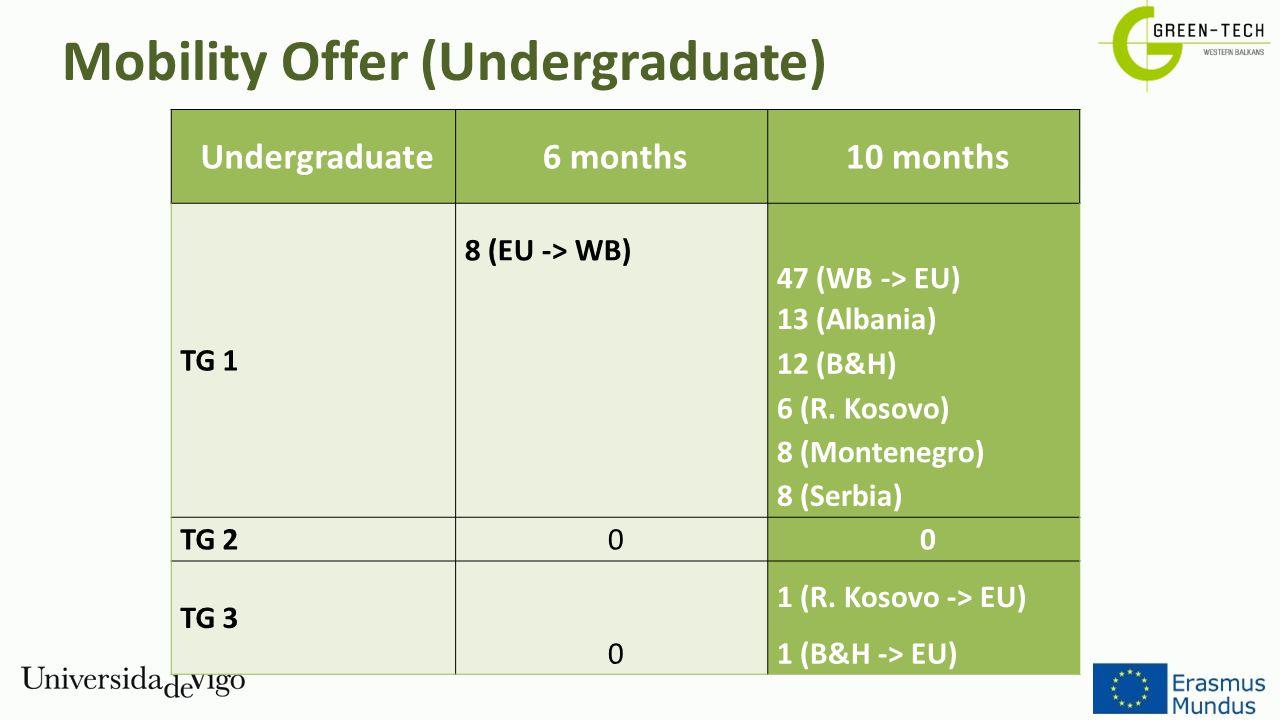 Mobility Offer (Undergraduate)