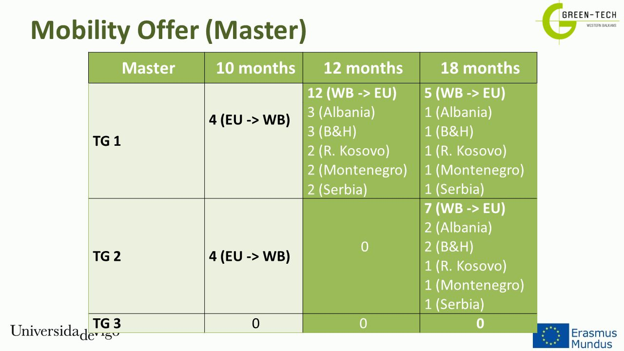 Mobility Offer (Master)