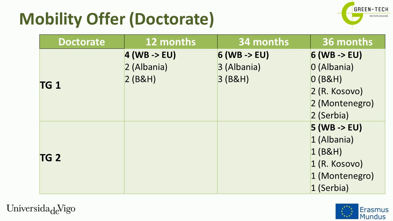 Mobility Offer (Doctorate)