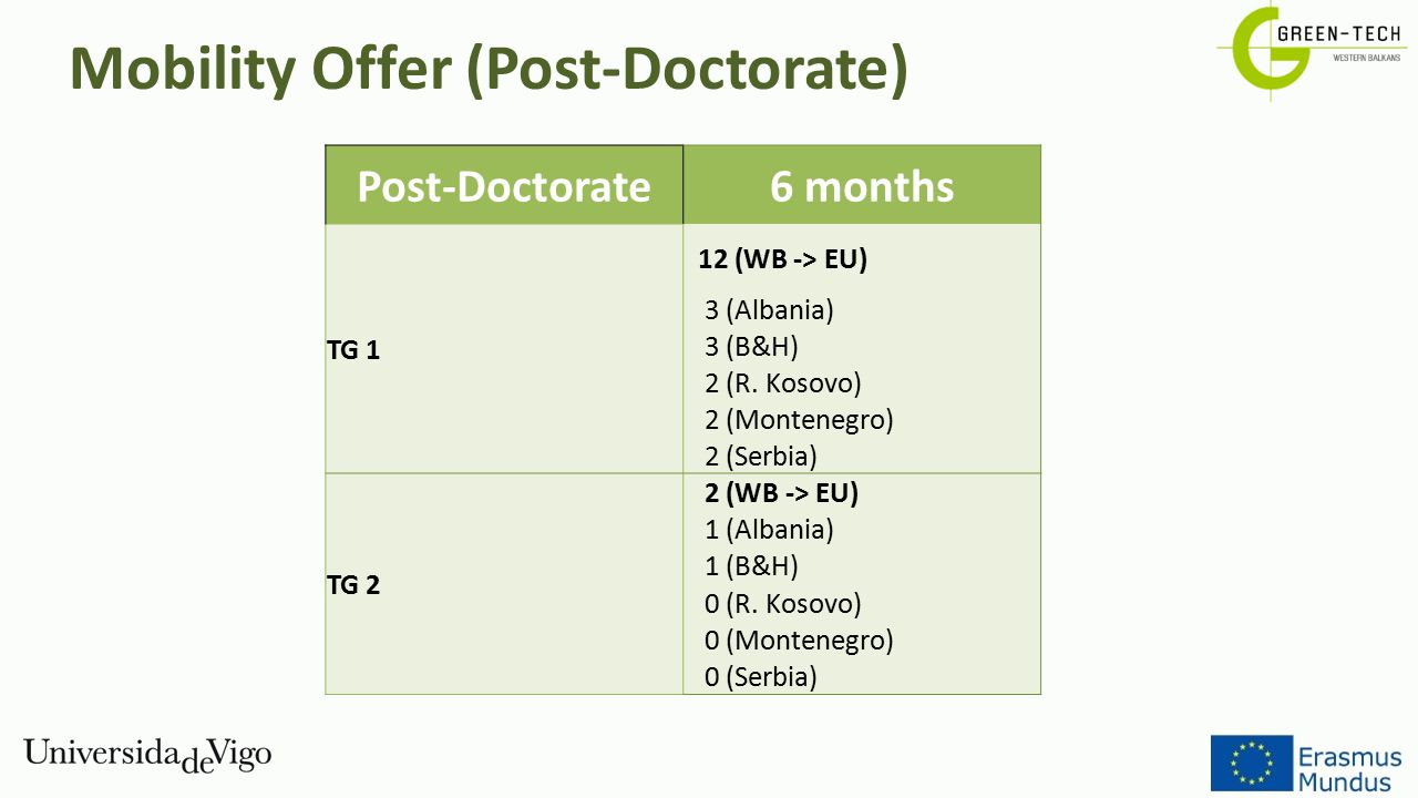 Mobility Offer (Post-Doctorate)