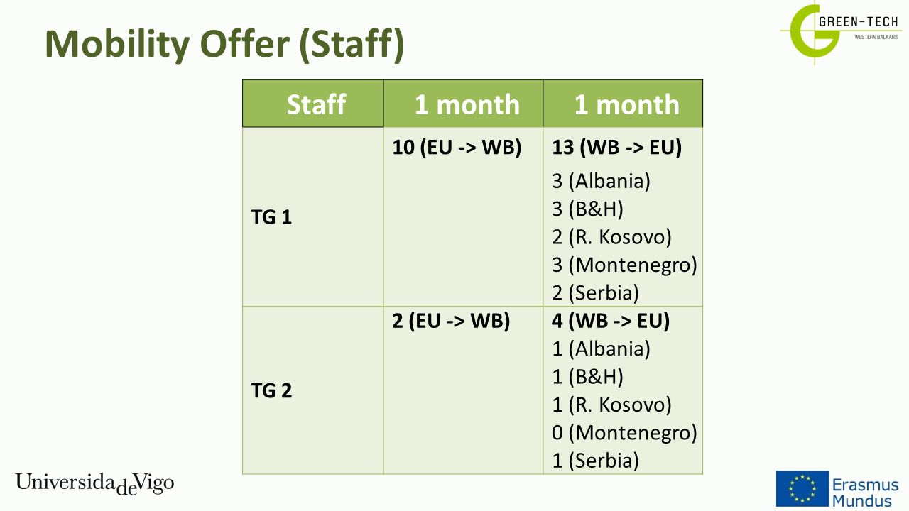 Mobility Offer (Staff)