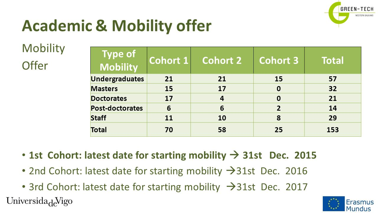 Academic & Mobility offer