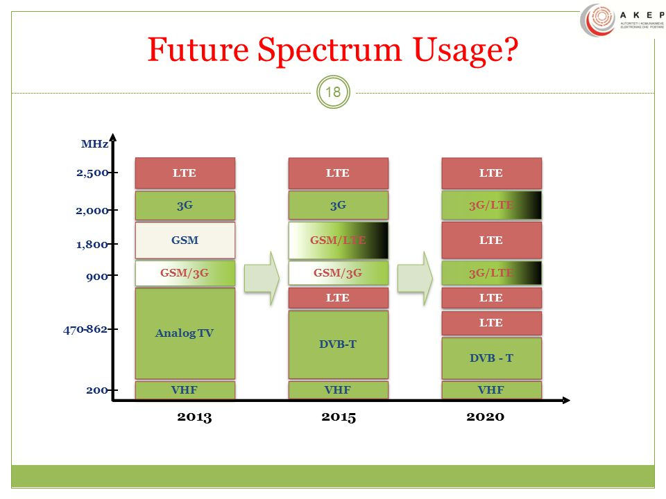 Future Spectrum Usage 2013 2015 2020 470 - 862 900 200 1,800 2,000