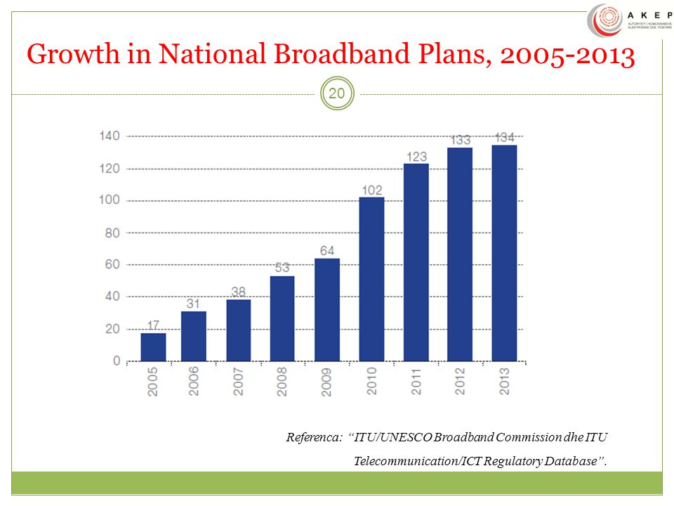 Growth in National Broadband Plans, 2005-2013