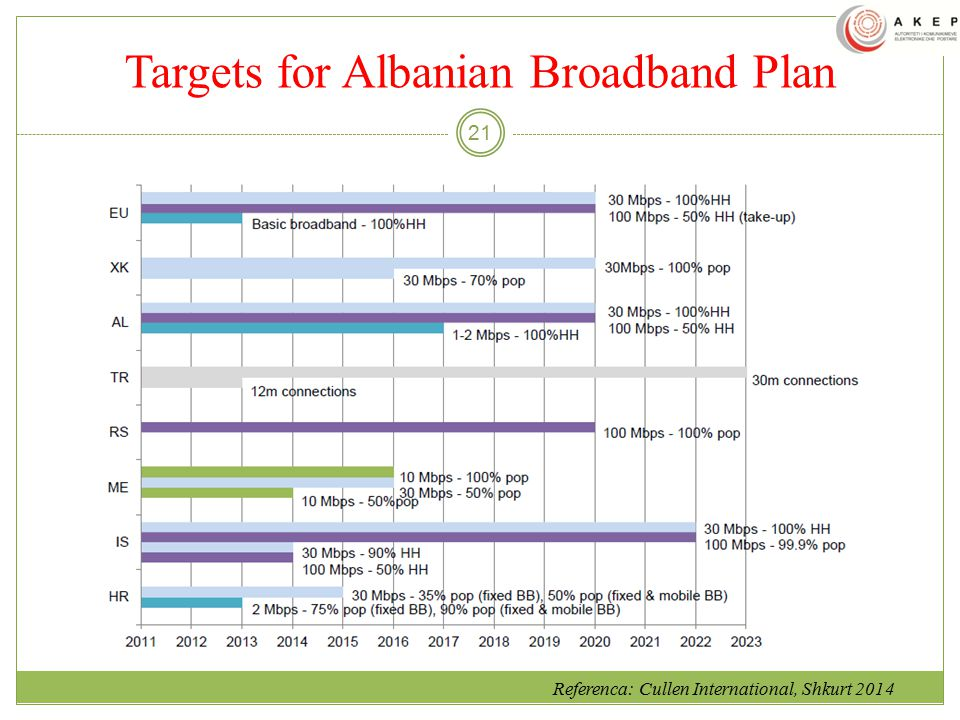 Targets for Albanian Broadband Plan