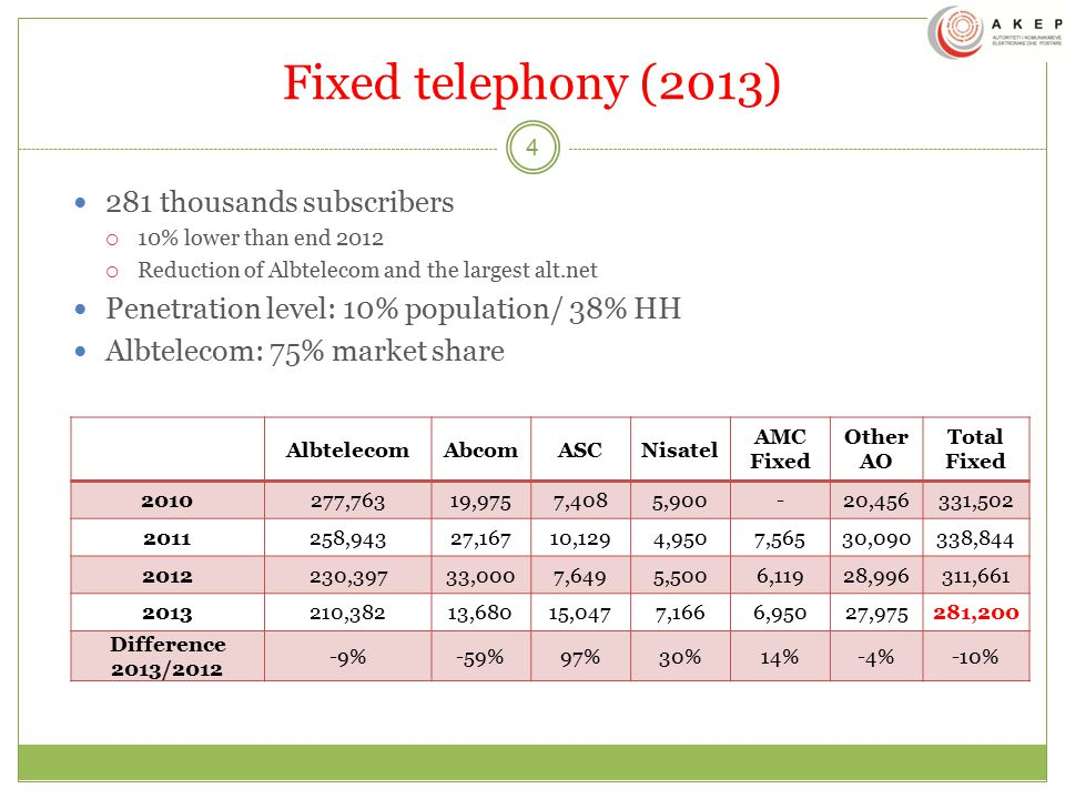 Fixed telephony (2013) 281 thousands subscribers