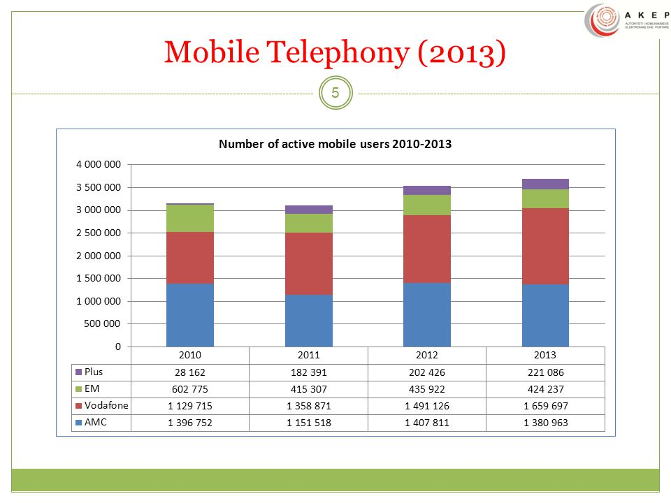 Mobile Telephony (2013) Number of mobile users