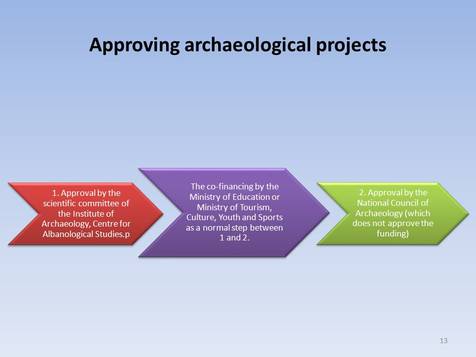 Approving archaeological projects
