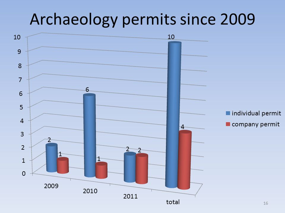 Archaeology permits since 2009