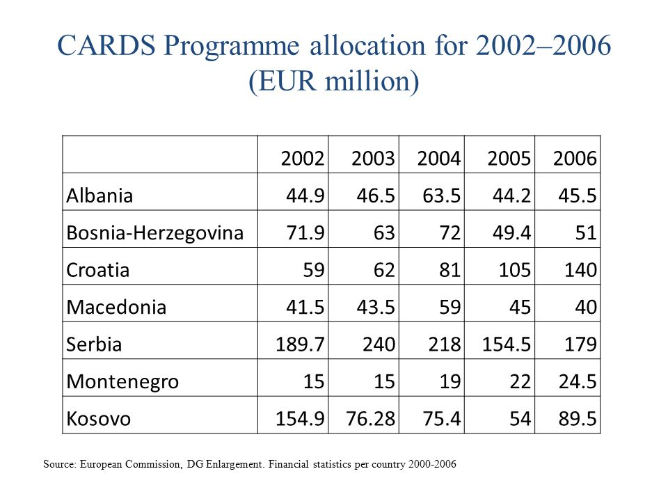 CARDS Programme allocation for 2002–2006 (EUR million)