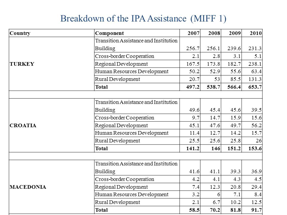 Breakdown of the IPA Assistance (MIFF 1)