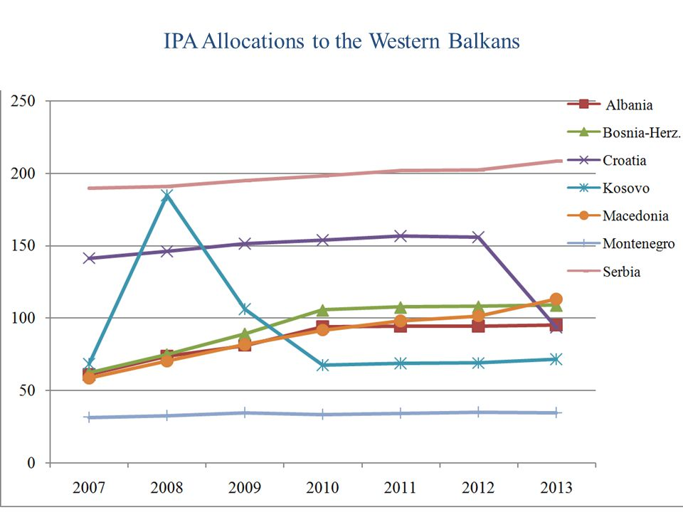 IPA Allocations to the Western Balkans
