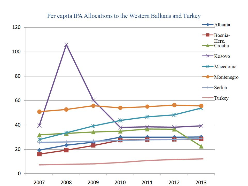 Per capita IPA Allocations to the Western Balkans and Turkey