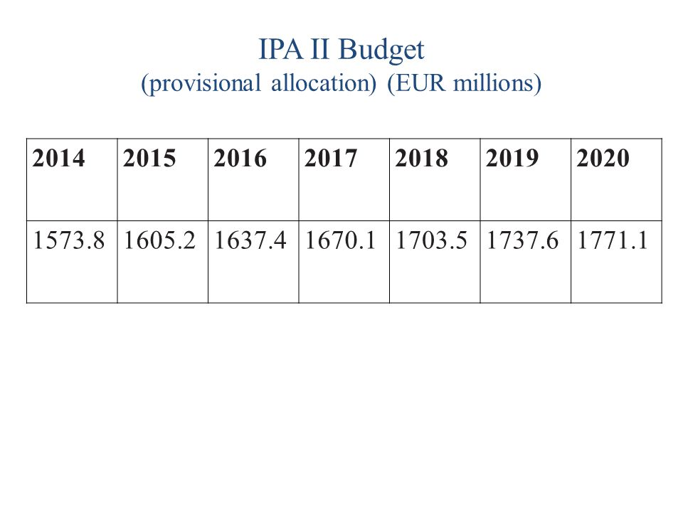 IPA II Budget (provisional allocation) (EUR millions)