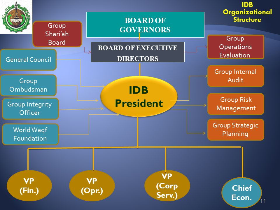 IDB Organizational Structure BOARD OF EXECUTIVE DIRECTORS