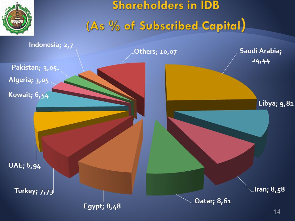 Shareholders in IDB (As % of Subscribed Capital)
