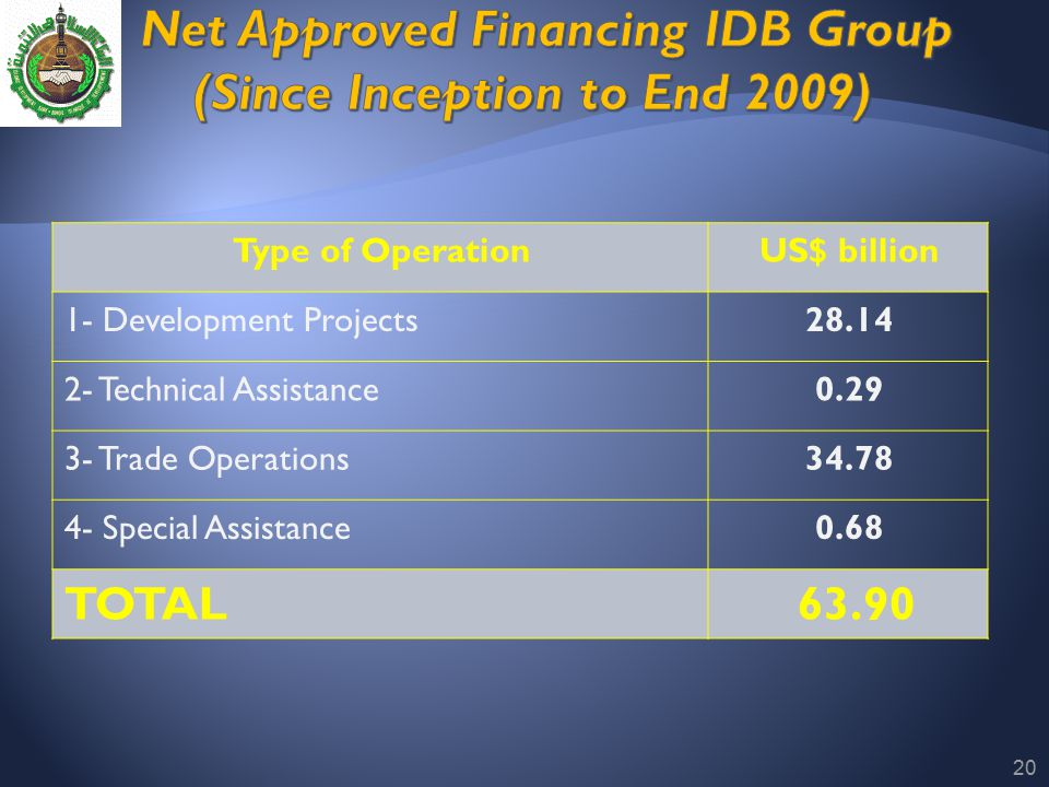 Net Approved Financing IDB Group (Since Inception to End 2009)