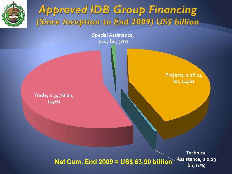 Approved IDB Group Financing (Since Inception to End 2009) US$ billion
