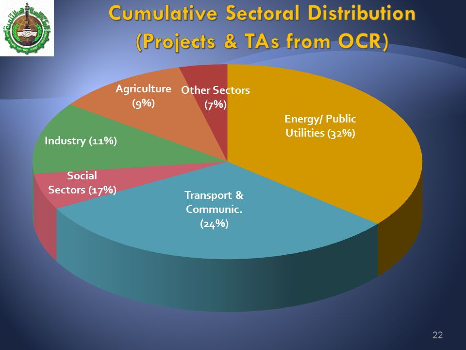 Cumulative Sectoral Distribution (Projects & TAs from OCR)