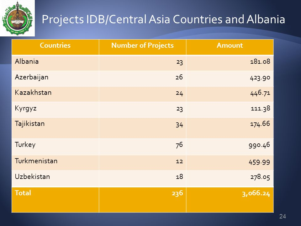Projects IDB/Central Asia Countries and Albania