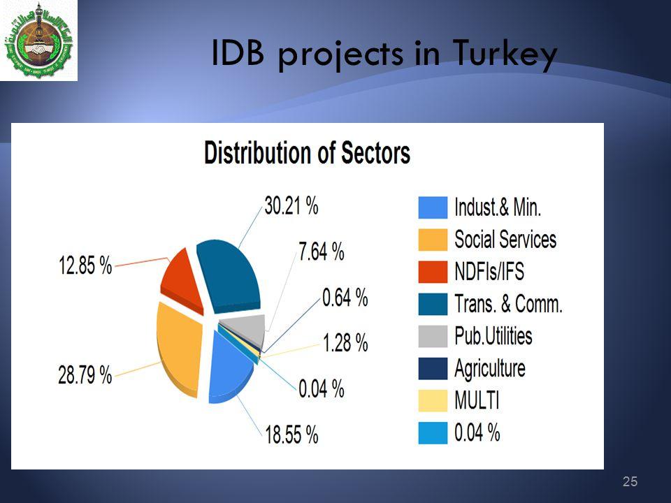 IDB projects in Turkey
