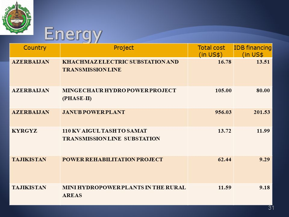 Energy Country Project Total cost (in US$) IDB financing (in US$