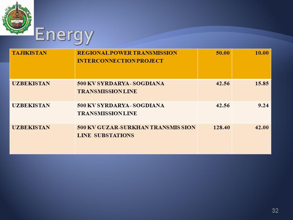 Energy TAJIKISTAN REGIONAL POWER TRANSMISSION INTERCONNECTION PROJECT