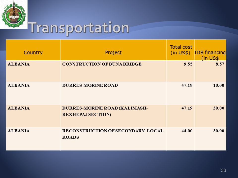 Transportation Country Project Total cost (in US$) IDB financing