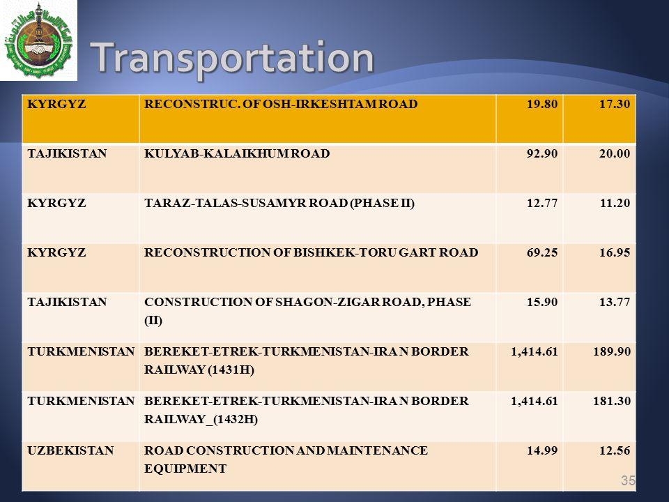 Transportation KYRGYZ RECONSTRUC. OF OSH-IRKESHTAM ROAD 19.80 17.30