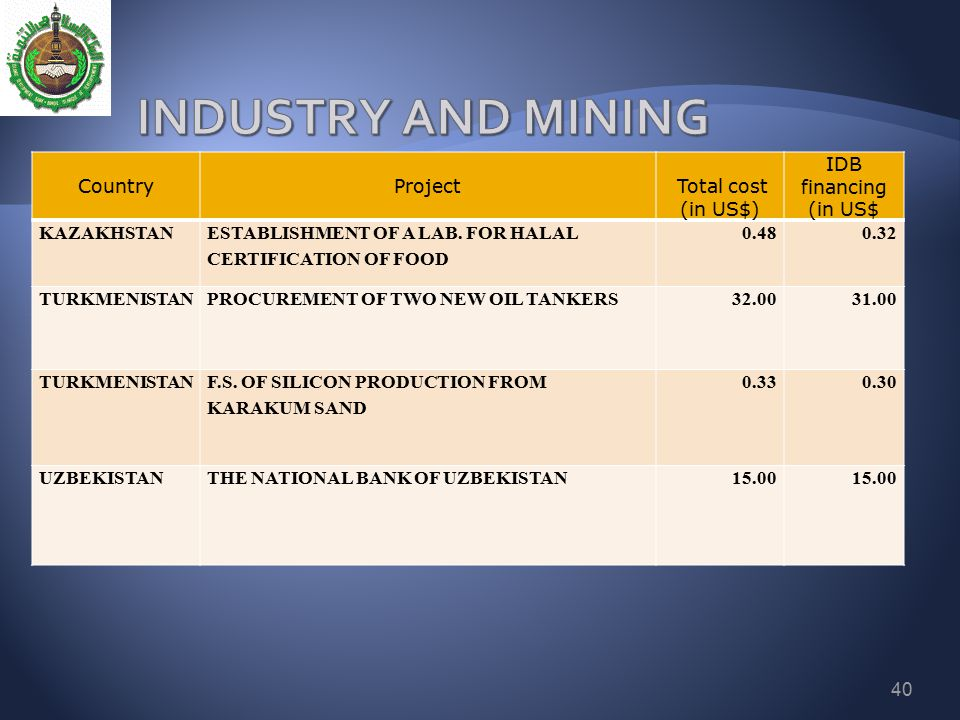 INDUSTRY AND MINING Country Project Total cost (in US$) IDB financing