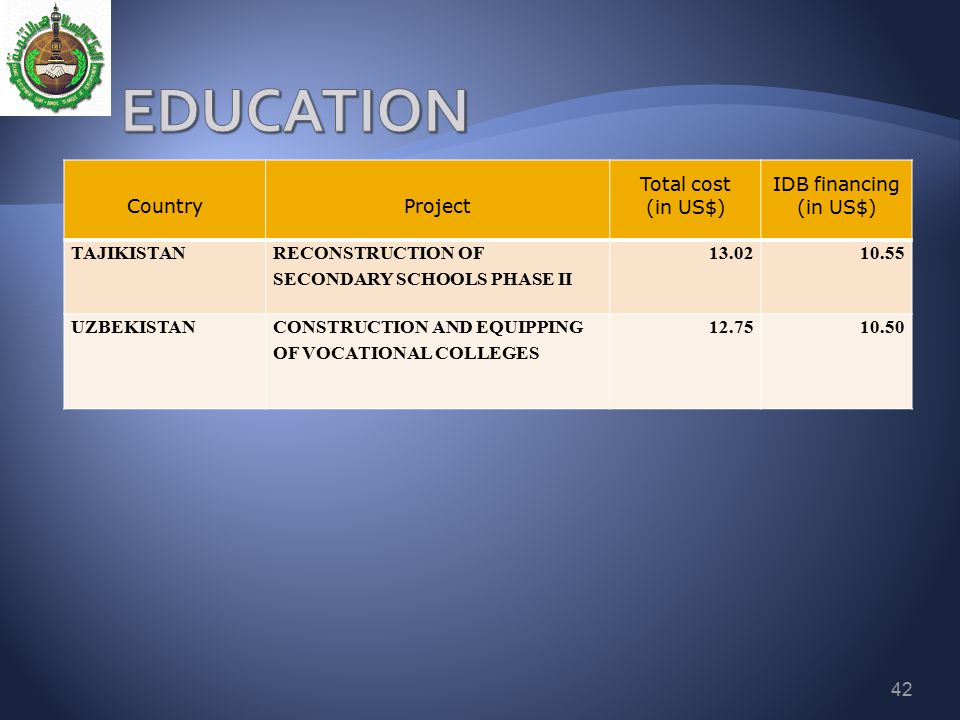 EDUCATION Country Project Total cost (in US$) IDB financing TAJIKISTAN