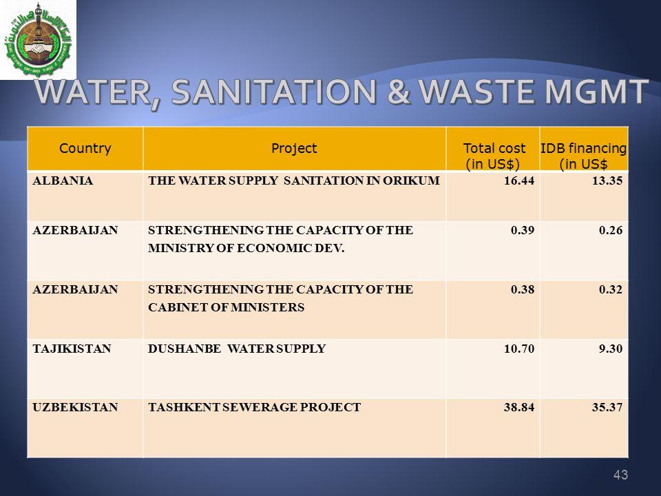 WATER, SANITATION & WASTE MGMT