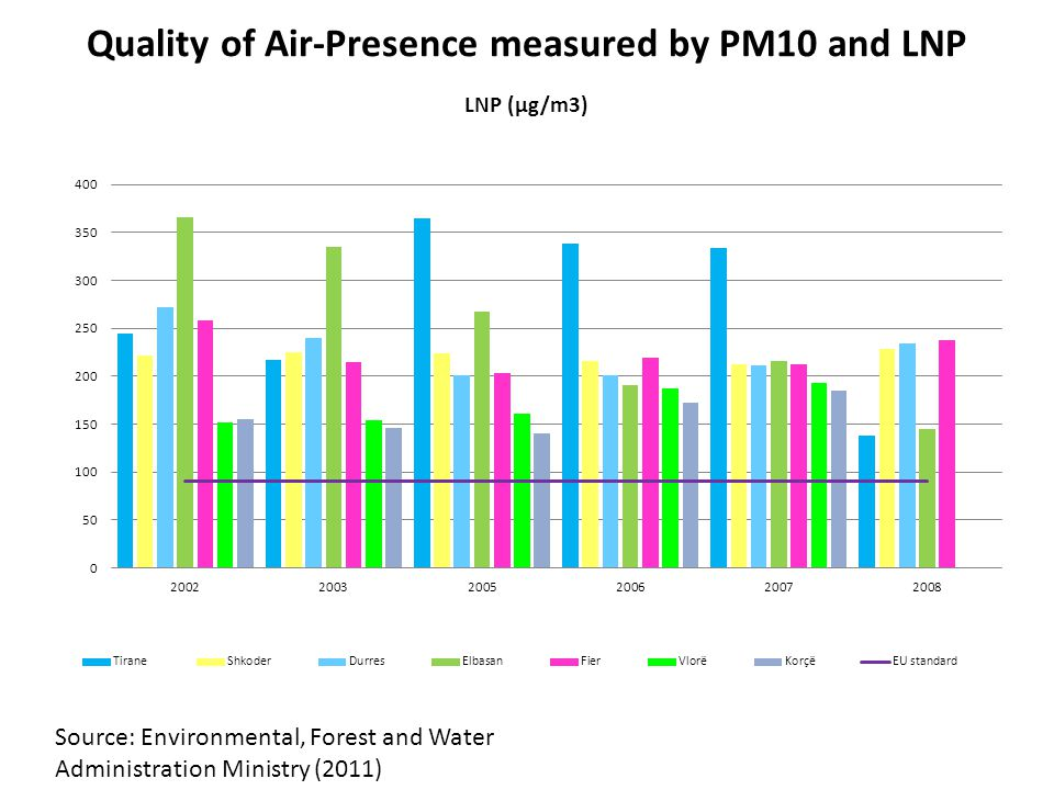 Quality of Air-Presence measured by PM10 and LNP