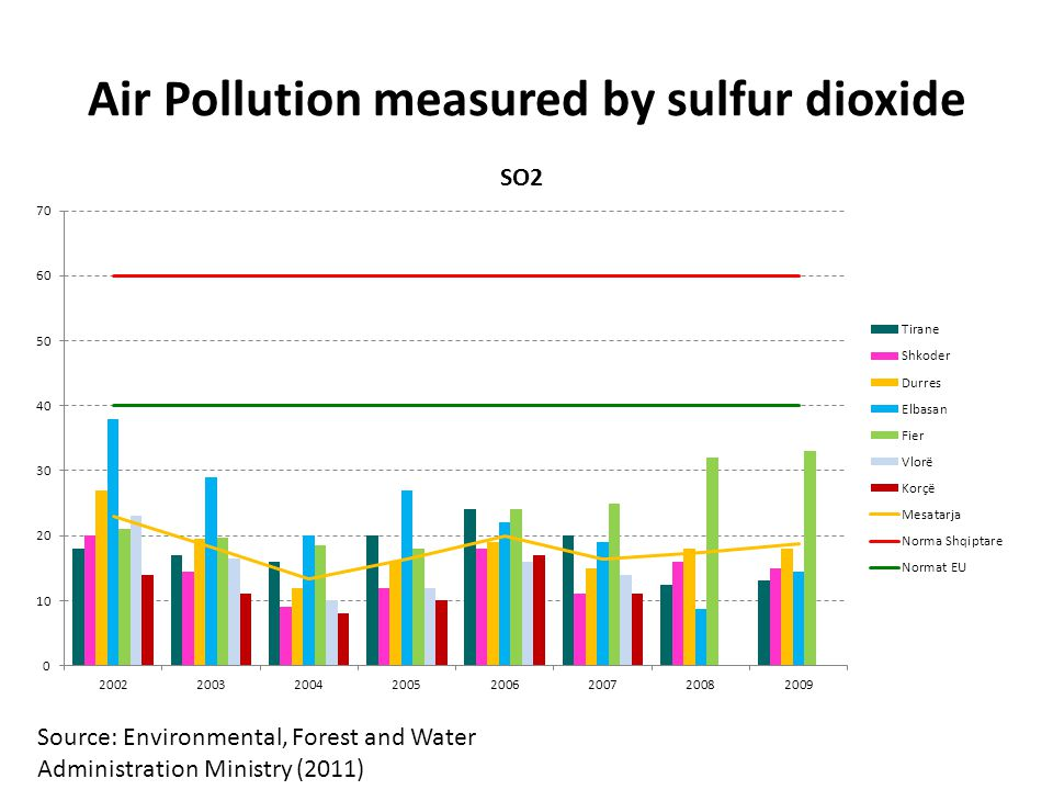 Air Pollution measured by sulfur dioxide