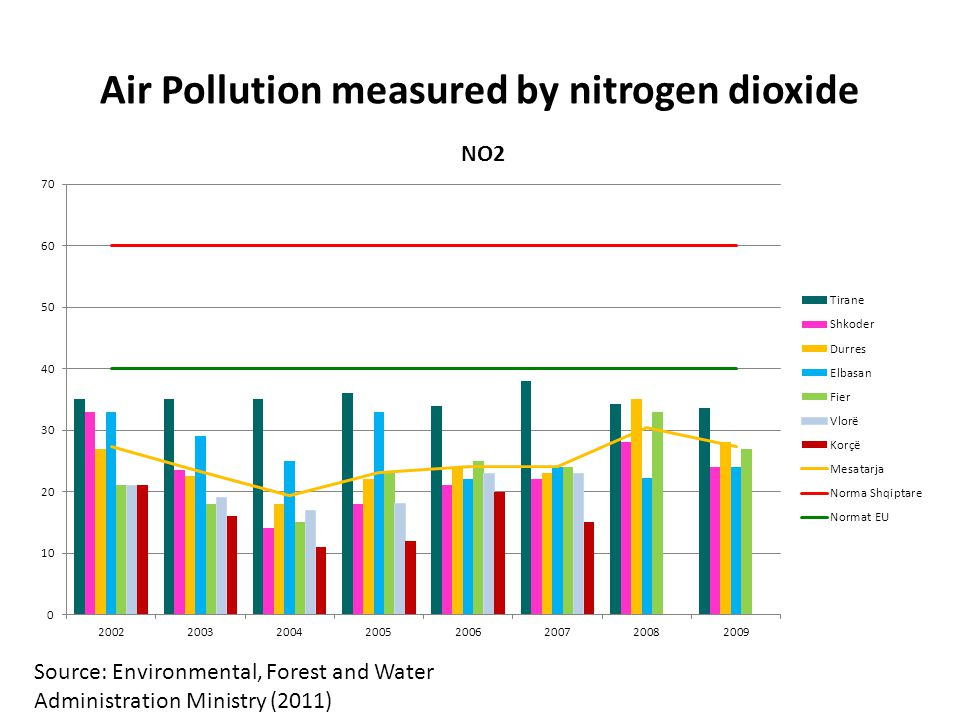 Air Pollution measured by nitrogen dioxide