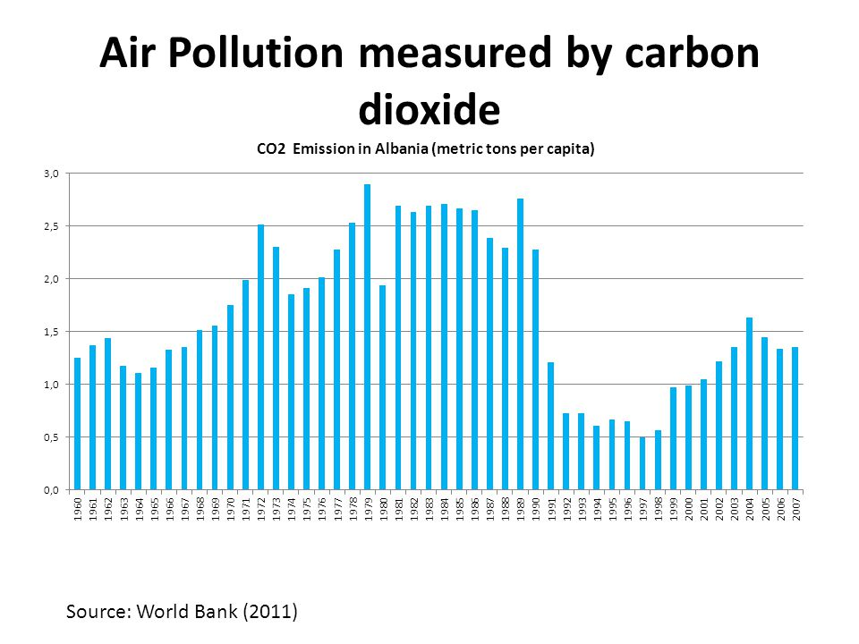Air Pollution measured by carbon dioxide